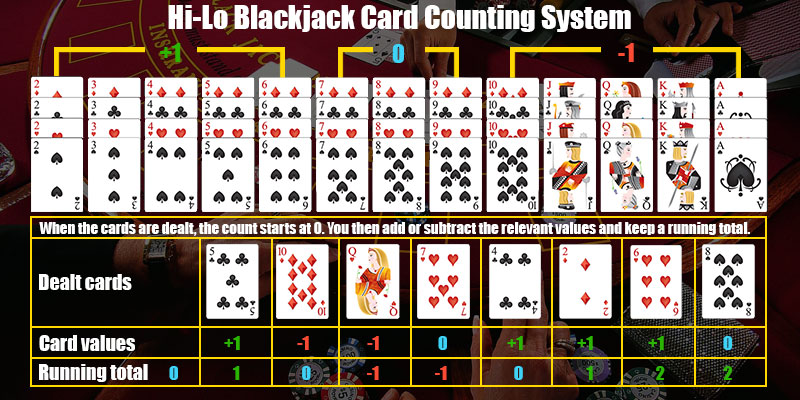 Blackjack counting cards 27214