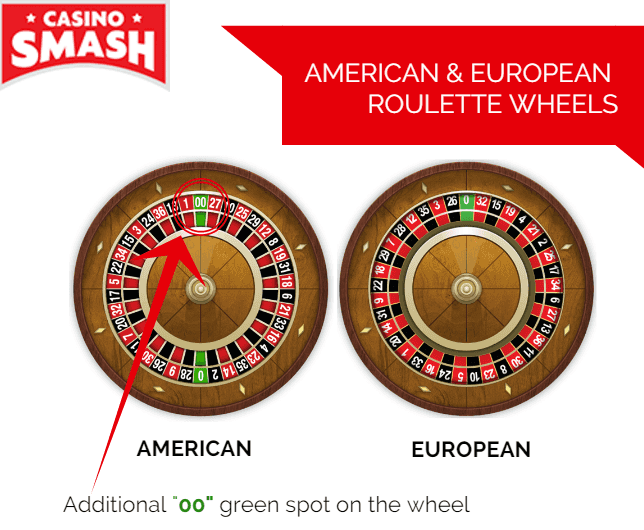 Roulette Rules MaChance 13579